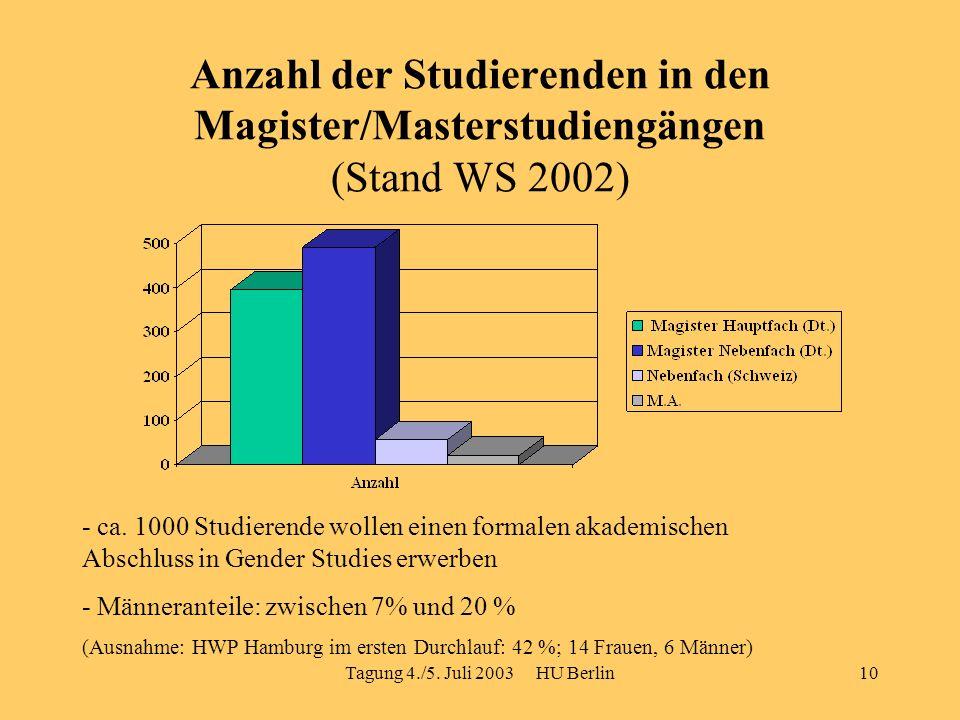 Tagung 4./5. Juli 2003 HU Berlin10 Anzahl der Studierenden in den Magister/Masterstudiengängen (Stand WS 2002) - ca. 1000 Studierende wollen einen for