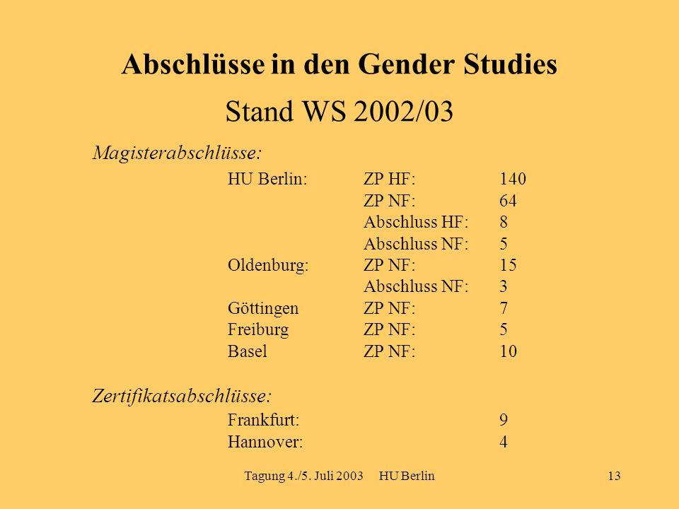 Tagung 4./5. Juli 2003 HU Berlin13 Abschlüsse in den Gender Studies Stand WS 2002/03 Magisterabschlüsse: HU Berlin: ZP HF: 140 ZP NF: 64 Abschluss HF:
