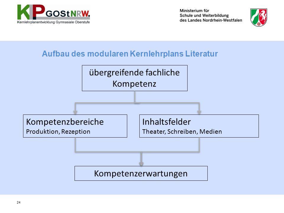 Aufbau des modularen Kernlehrplans Literatur übergreifende fachliche Kompetenz Kompetenzbereiche Produktion, Rezeption Inhaltsfelder Theater, Schreiben, Medien Kompetenzerwartungen 24