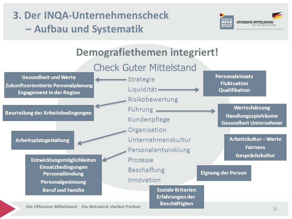 3. Der INQA-Unternehmenscheck – Aufbau und Systematik Die Offensive Mittelstand - Ein Netzwerk starker Partner 21 Check Guter Mittelstand Strategie Li