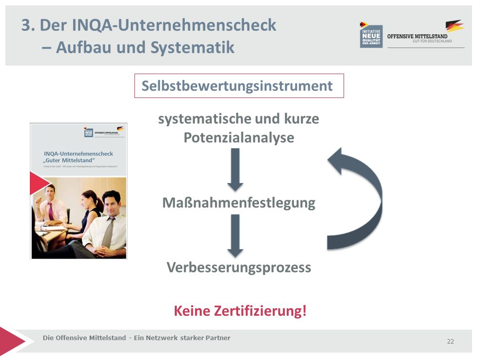 3. Der INQA-Unternehmenscheck – Aufbau und Systematik Die Offensive Mittelstand - Ein Netzwerk starker Partner 22 Selbstbewertungsinstrument systemati