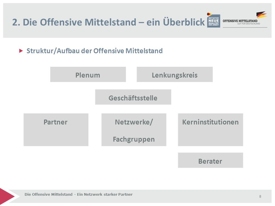  Struktur/Aufbau der Offensive Mittelstand 2. Die Offensive Mittelstand – ein Überblick Die Offensive Mittelstand - Ein Netzwerk starker Partner 8 Le