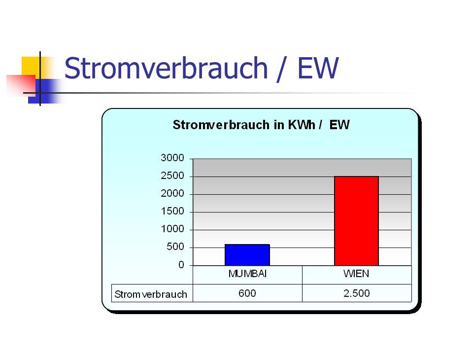 Stromverbrauch / EW