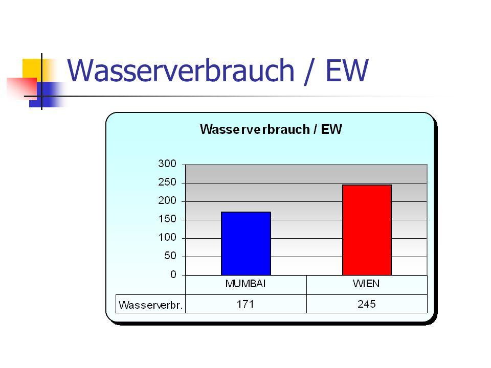Wasserverbrauch / EW