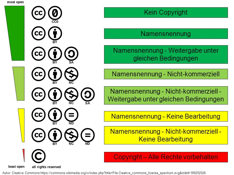 Namensnennung - Weitergabe unter gleichen Bedingungen Namensnennung - Nicht-kommerziell Namensnennung - Keine Bearbeitung Namensnennung - Nicht-kommerziell - Keine Bearbeitung Copyright – Alle Rechte vorbehalten Kein Copyright Namensnennung Namensnennung - Nicht-kommerziell - Weitergabe unter gleichen Bedingungen Autor: Creative Commons https://commons.wikimedia.org/w/index.php?title=File:Creative_commons_license_spectrum.svg&oldid=189252526