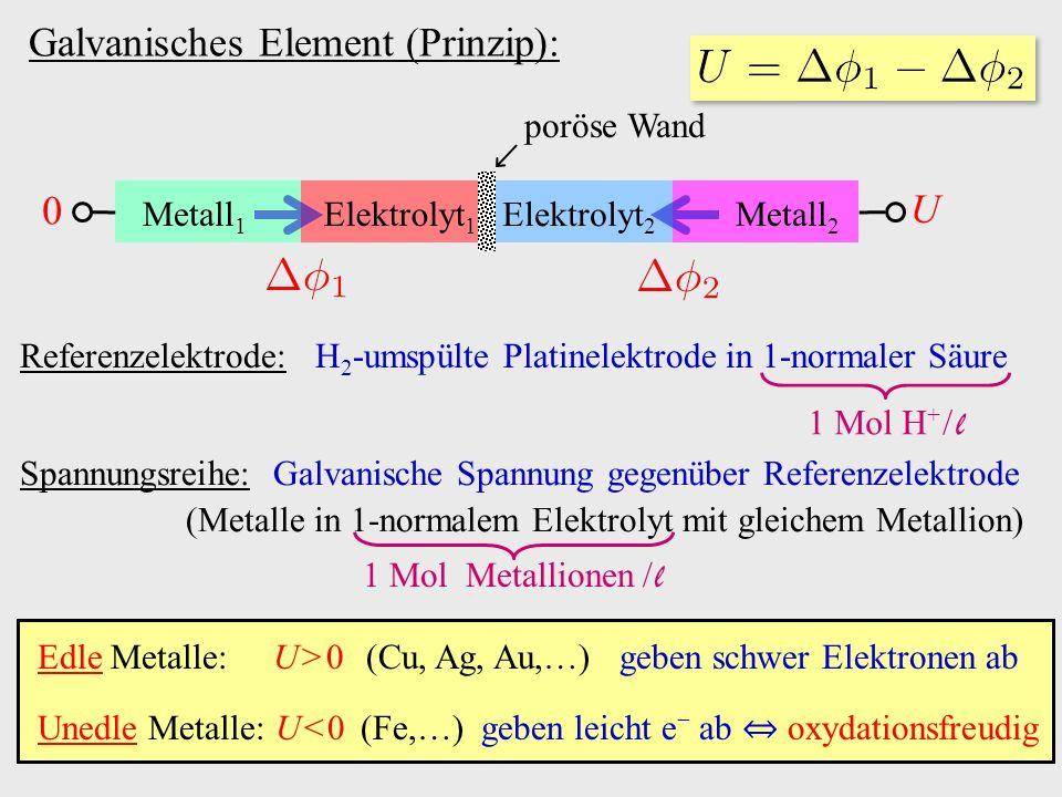 Galvanisches Element (Prinzip): Edle Metalle: U > 0 (Cu, Ag, Au,…) geben schwer Elektronen ab Unedle Metalle: U < 0 (Fe,…) geben leicht e − ab ⇔ oxydationsfreudig Referenzelektrode: H 2 -umspülte Platinelektrode in 1-normaler Säure 1 Mol H + / l Spannungsreihe: Galvanische Spannung gegenüber Referenzelektrode (Metalle in 1-normalem Elektrolyt mit gleichem Metallion) 1 Mol Metallionen / l Metall 1 Metall 2 Elektrolyt 1 Elektrolyt 2 poröse Wand 0 U