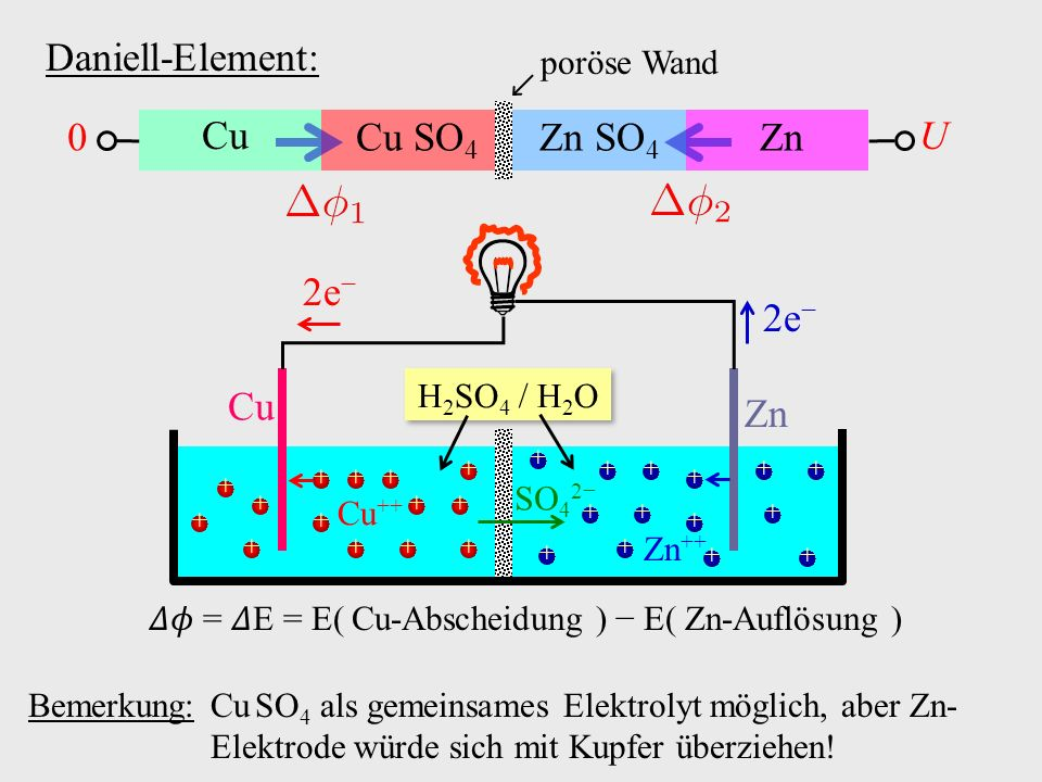 Daniell-Element: Cu ZnCu SO 4 Zn SO 4 poröse Wand 0 U Bemerkung: Cu SO 4 als gemeinsames Elektrolyt möglich, aber Zn- Elektrode würde sich mit Kupfer überziehen.