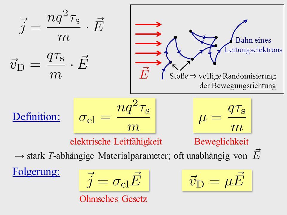 Bahn eines Leitungselektrons Stöße ⇒ völlige Randomisierung der Bewegungsrichtung Definition: elektrische Leitfähigkeit Beweglichkeit → stark T-abhängige Materialparameter; oft unabhängig von Folgerung: Ohmsches Gesetz