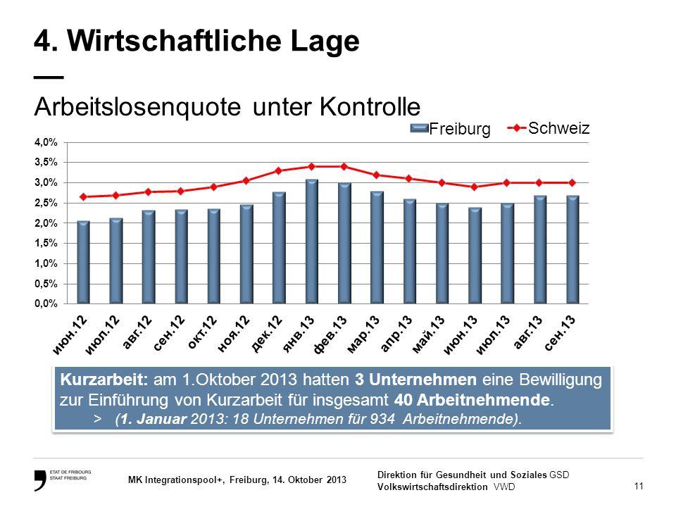 11 Direktion für Gesundheit und Soziales GSD Volkswirtschaftsdirektion VWD MK Integrationspool+, Freiburg, 14. Oktober 2013 Arbeitslosenquote unter Ko