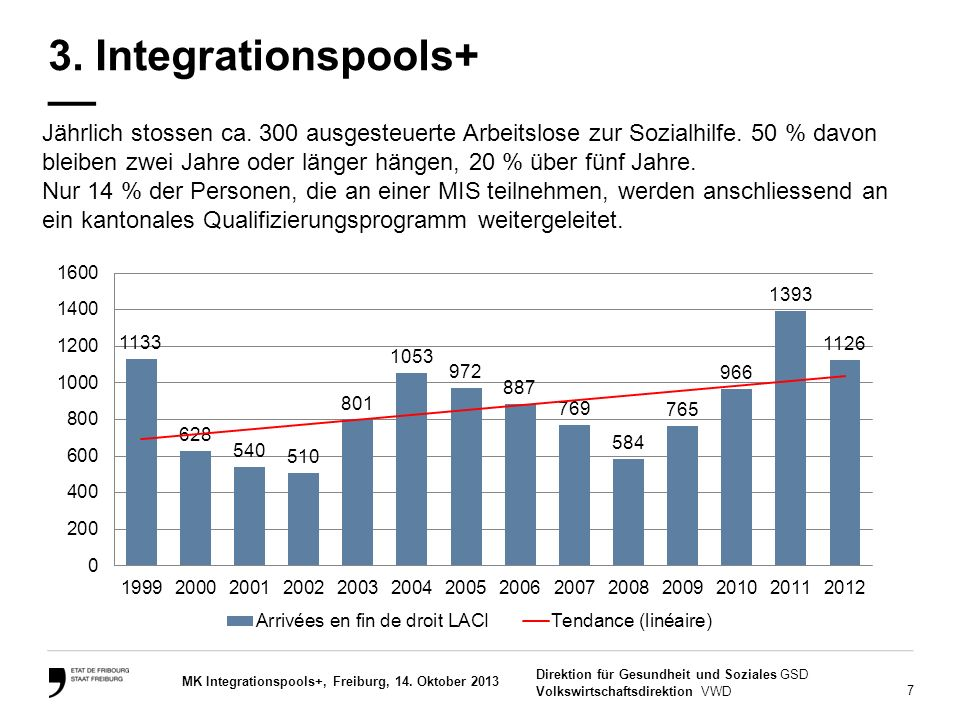 7 Direktion für Gesundheit und Soziales GSD Volkswirtschaftsdirektion VWD MK Integrationspools+, Freiburg, 14. Oktober 2013 Jährlich stossen ca. 300 a