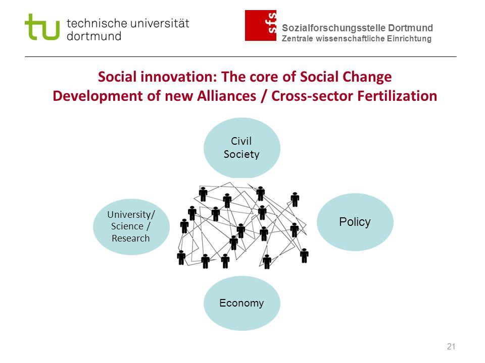 Sozialforschungsstelle Dortmund Zentrale wissenschaftliche Einrichtung Social Innovation Civil Society Policy Economy University/ Science / Research Social innovation: The core of Social Change Development of new Alliances / Cross-sector Fertilization 21