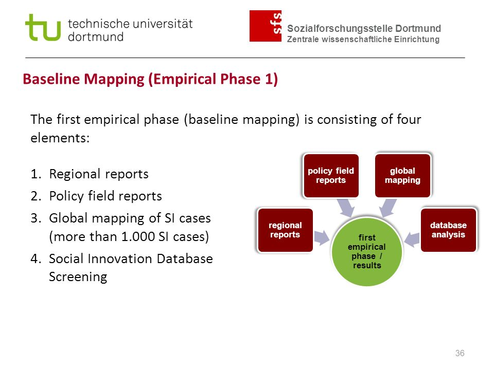 Sozialforschungsstelle Dortmund Zentrale wissenschaftliche Einrichtung 36 Baseline Mapping (Empirical Phase 1) The first empirical phase (baseline mapping) is consisting of four elements: 1.Regional reports 2.Policy field reports 3.Global mapping of SI cases (more than SI cases) 4.Social Innovation Database Screening