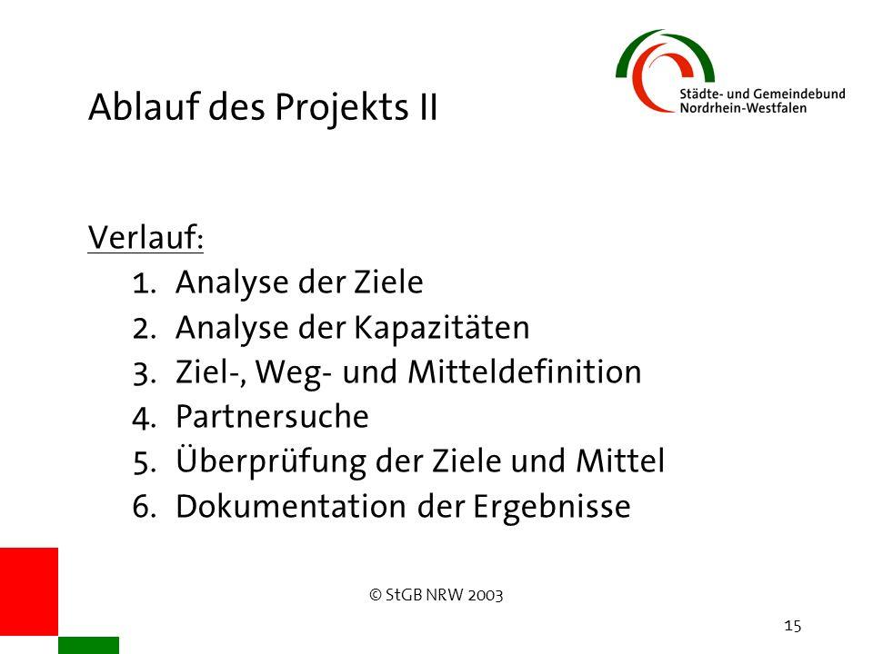 © StGB NRW 2003 15 Ablauf des Projekts II Verlauf: 1. Analyse der Ziele 2. Analyse der Kapazitäten 3. Ziel-, Weg- und Mitteldefinition 4. Partnersuche