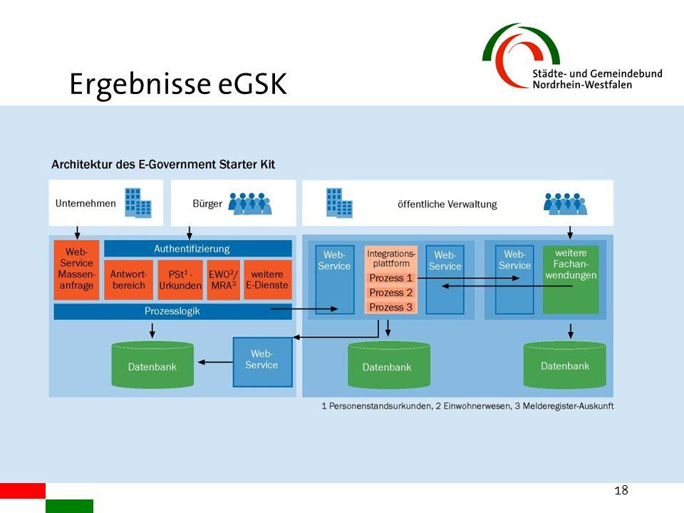 © StGB NRW 2003 18 Ergebnisse eGSK
