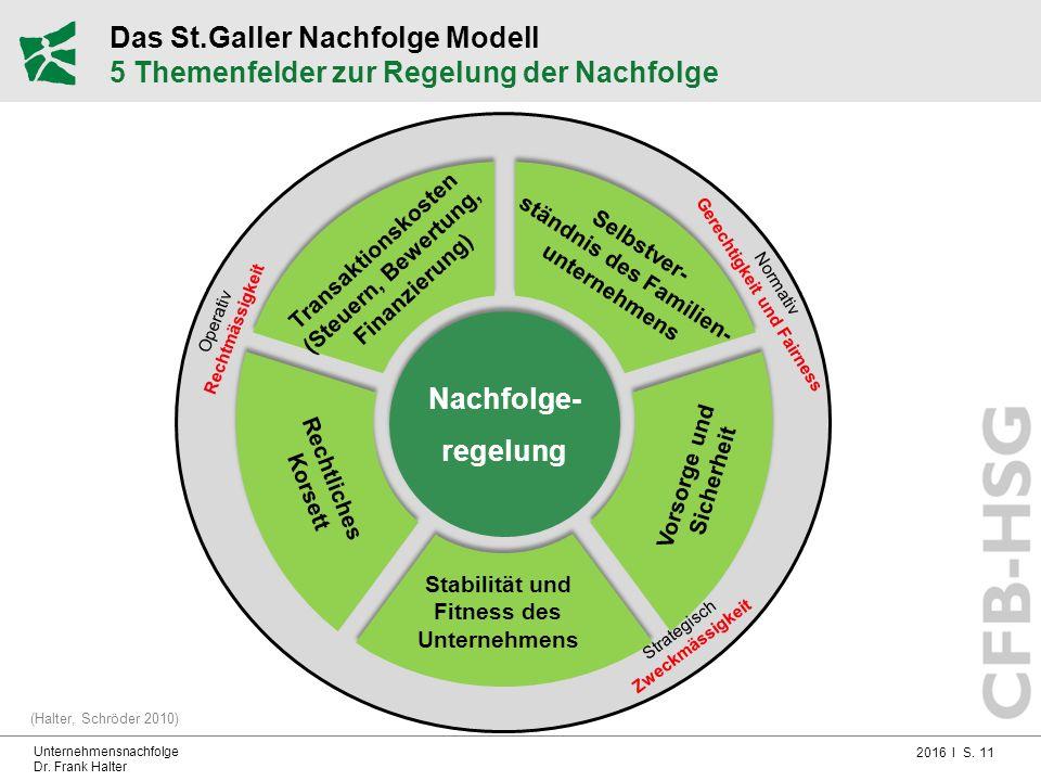 2016 I S. 11 Unternehmensnachfolge Dr. Frank Halter Das St.Galler Nachfolge Modell 5 Themenfelder zur Regelung der Nachfolge (Halter, Schröder 2010)