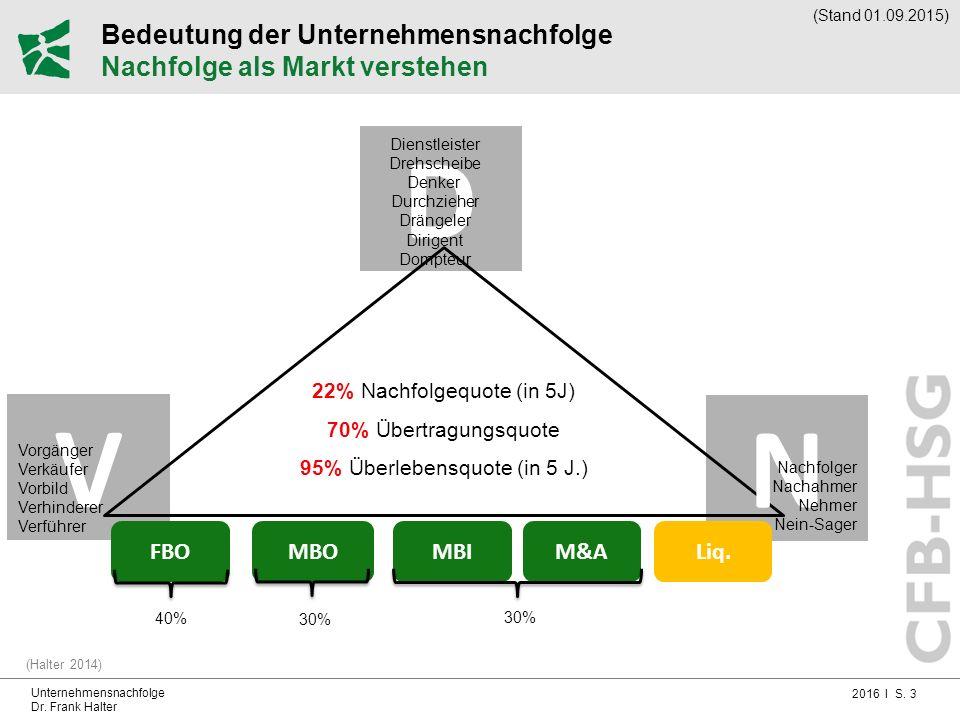 2016 I S. 3 Unternehmensnachfolge Dr. Frank Halter Bedeutung der Unternehmensnachfolge Nachfolge als Markt verstehen (Halter 2014) 22% Nachfolgequote