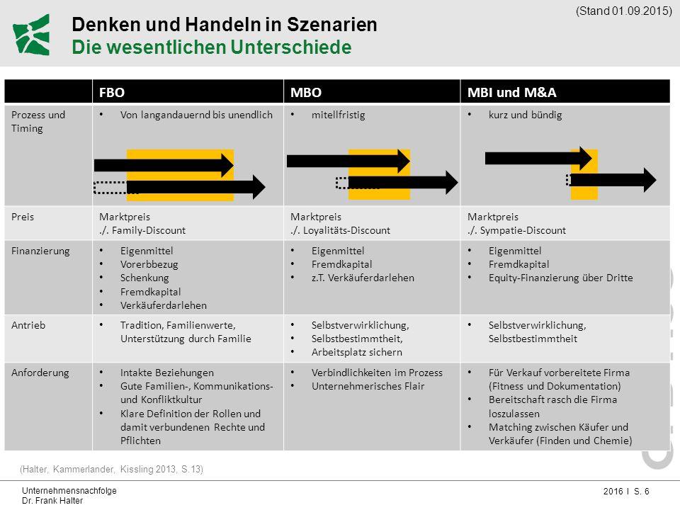 2016 I S. 6 Unternehmensnachfolge Dr. Frank Halter Denken und Handeln in Szenarien Die wesentlichen Unterschiede (Halter, Kammerlander, Kissling 2013,