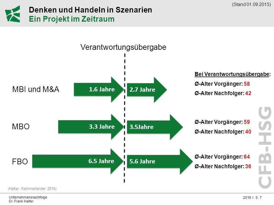 2016 I S. 7 Unternehmensnachfolge Dr. Frank Halter Denken und Handeln in Szenarien Ein Projekt im Zeitraum (Halter, Kammerlander 2014) 6.5 Jahre FBO M