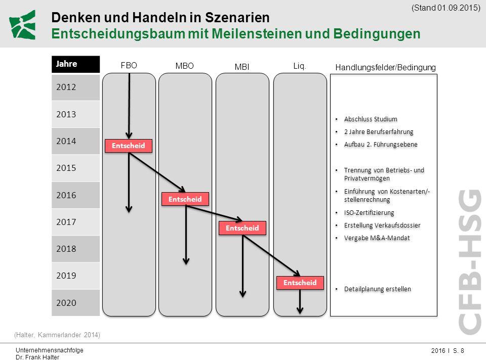2016 I S. 8 Unternehmensnachfolge Dr. Frank Halter Denken und Handeln in Szenarien Entscheidungsbaum mit Meilensteinen und Bedingungen (Halter, Kammer