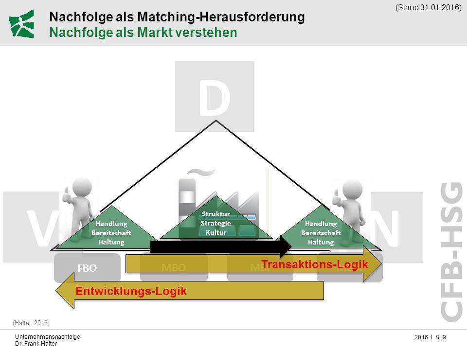 2016 I S. 9 Unternehmensnachfolge Dr. Frank Halter Nachfolge als Matching-Herausforderung Nachfolge als Markt verstehen (Halter 2016) V N FBO MBOMBI D