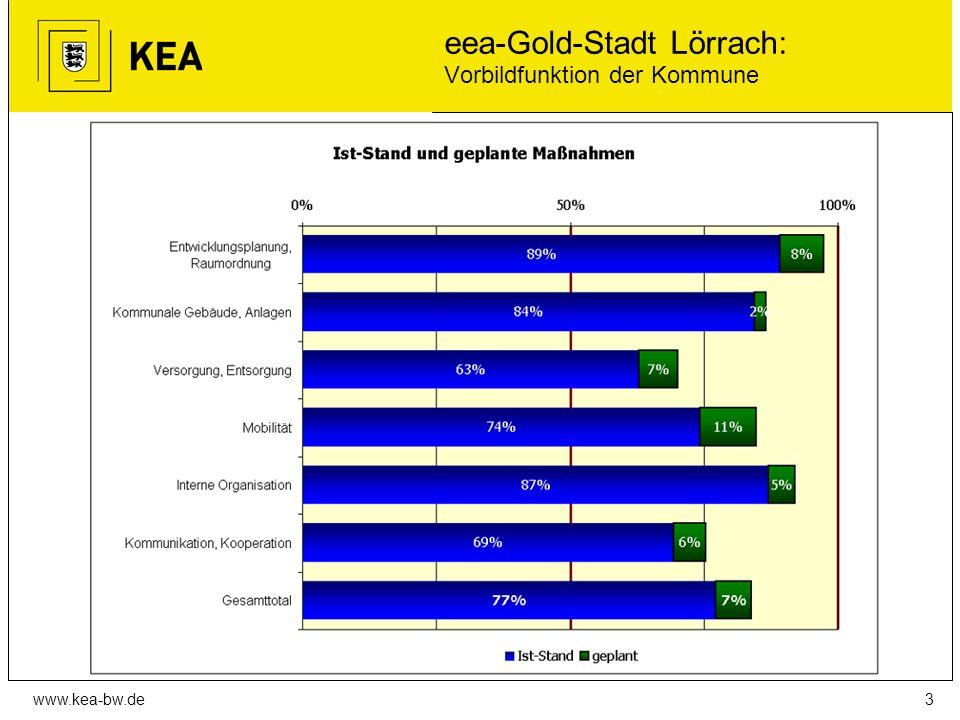 www.kea-bw.de eea-Gold-Stadt Lörrach: Vorbildfunktion der Kommune 3