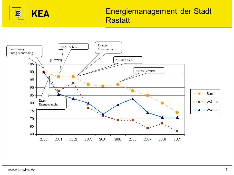 www.kea-bw.de …aber auch zu.. Fehler in Verbrauchsrechnungen der Versorger aufdecken.