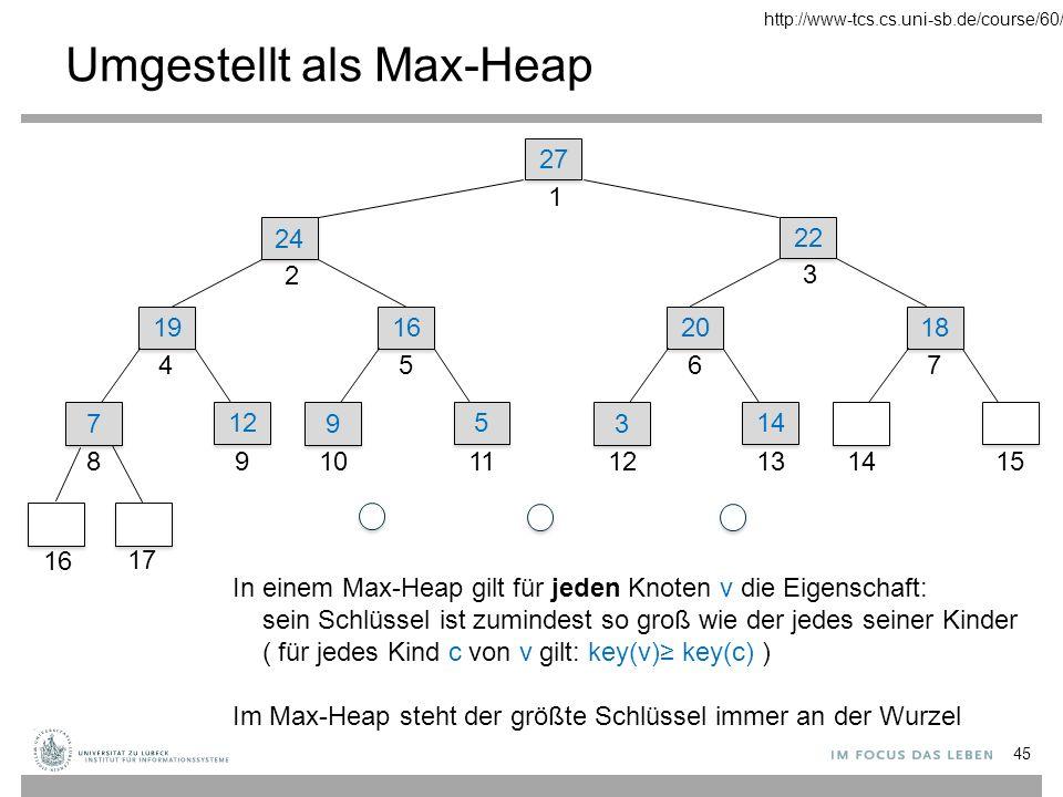 45 In einem Max-Heap gilt für jeden Knoten v die Eigenschaft: sein Schlüssel ist zumindest so groß wie der jedes seiner Kinder ( für jedes Kind c von v gilt: key(v)≥ key(c) ) Im Max-Heap steht der größte Schlüssel immer an der Wurzel 27 1 22 3 24 2 19 4 7 7 8 12 9 16 17 16 5 9 9 10 5 5 11 20 6 3 3 12 14 13 18 7 1415 Umgestellt als Max-Heap http://www-tcs.cs.uni-sb.de/course/60/