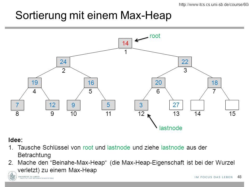 Sortierung mit einem Max-Heap 14 1 22 3 24 2 19 4 7 7 8 12 9 16 5 9 9 10 5 5 11 20 6 3 3 12 27 13 18 7 1415 root lastnode Idee: 1.Tausche Schlüssel von root und lastnode und ziehe lastnode aus der Betrachtung 2.Mache den Beinahe-Max-Heap (die Max-Heap-Eigenschaft ist bei der Wurzel verletzt) zu einem Max-Heap 48 http://www-tcs.cs.uni-sb.de/course/60/