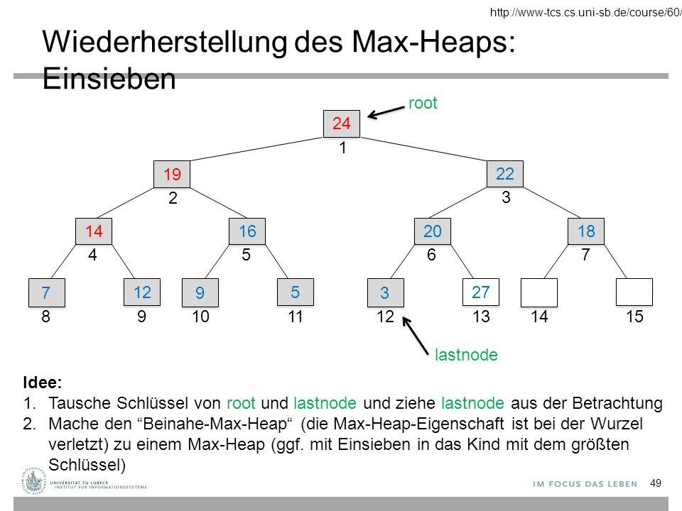 Wiederherstellung des Max-Heaps: Einsieben 24 1 22 3 19 2 14 4 7 7 8 12 9 16 5 9 9 10 5 5 11 20 6 3 3 12 27 13 18 7 1415 root lastnode Idee: 1.Tausche Schlüssel von root und lastnode und ziehe lastnode aus der Betrachtung 2.Mache den Beinahe-Max-Heap (die Max-Heap-Eigenschaft ist bei der Wurzel verletzt) zu einem Max-Heap (ggf.