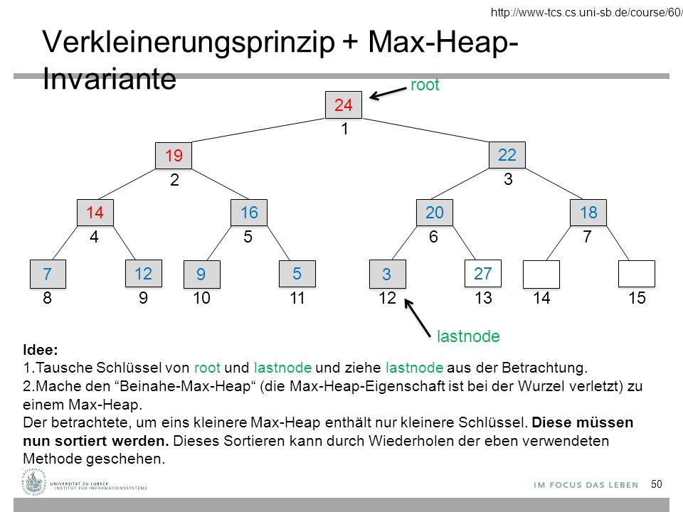 Verkleinerungsprinzip + Max-Heap- Invariante 24 1 22 3 19 2 14 4 7 7 8 12 9 16 5 9 9 10 5 5 11 20 6 3 3 12 27 13 18 7 1415 root lastnode Idee: 1.Tausche Schlüssel von root und lastnode und ziehe lastnode aus der Betrachtung.