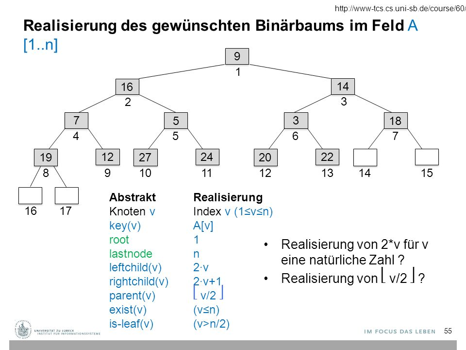 55 9 9 1 14 3 16 2 7 7 4 19 8 12 9 16 17 5 5 5 27 10 24 11 3 3 6 20 12 22 13 18 7 1415 Realisierung des gewünschten Binärbaums im Feld A [1..n] Abstrakt Knoten v key(v) root lastnode leftchild(v) rightchild(v) parent(v) exist(v) is-leaf(v) Realisierung Index v (1≤v≤n) A[v] 1 n 2·v 2·v+1 v/2 (v≤n) (v>n/2) Realisierung von 2*v für v eine natürliche Zahl .