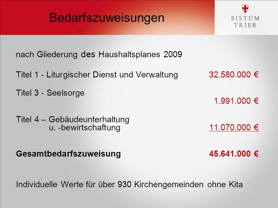 Bedarfszuweisungen nach Gliederung des Haushaltsplanes 2009 Titel 1 - Liturgischer Dienst und Verwaltung 32.580.000 € Titel 3 - Seelsorge 1.991.000 € Titel 4 – Gebäudeunterhaltung u.