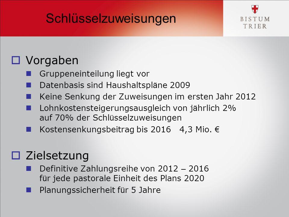 Regelwerk (S.34/35)  Der Empf ä nger der Schl ü sselzuweisung ist der Kirchengemeindeverband.