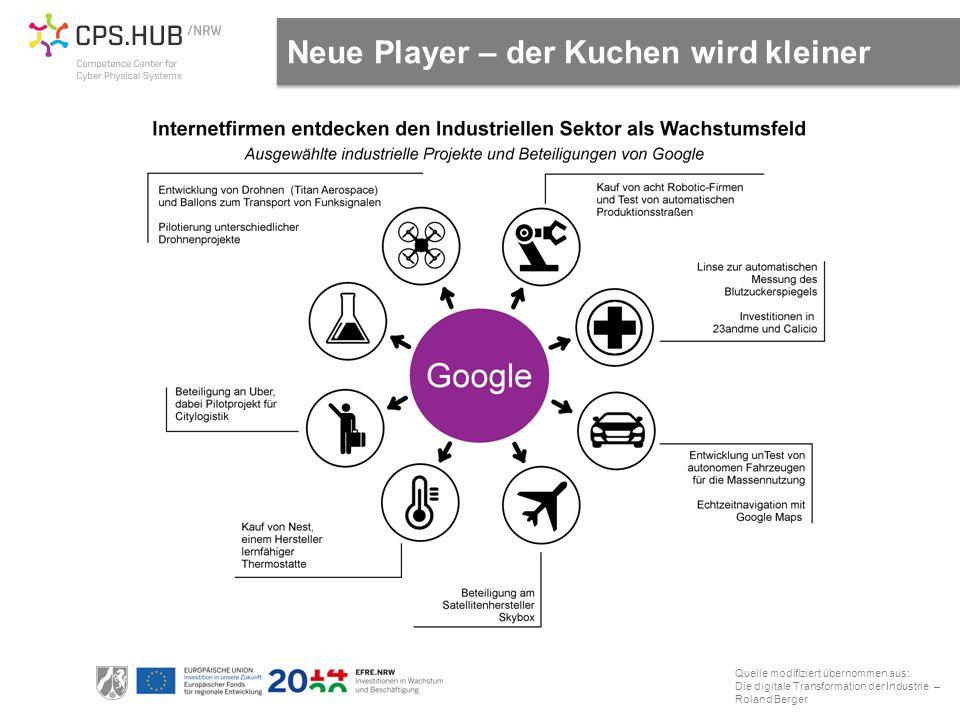 Quelle modifiziert übernommen aus: Die digitale Transformation der Industrie – Roland Berger Neue Player – der Kuchen wird kleiner