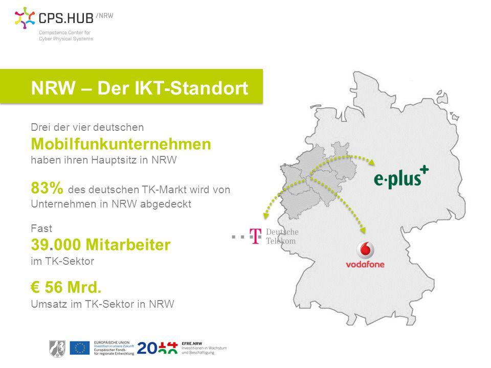 NRW – Der IKT-Standort Drei der vier deutschen Mobilfunkunternehmen haben ihren Hauptsitz in NRW 83% des deutschen TK-Markt wird von Unternehmen in NRW abgedeckt Fast 39.000 Mitarbeiter im TK-Sektor € 56 Mrd.