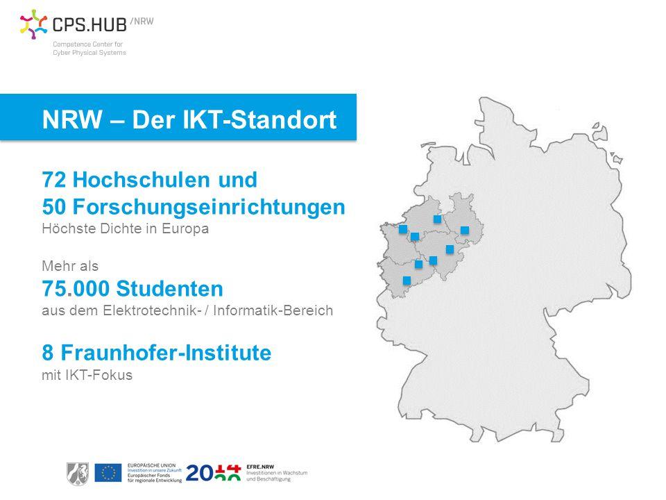 NRW – Der IKT-Standort Mehr als 75.000 Studenten aus dem Elektrotechnik- / Informatik-Bereich 72 Hochschulen und 50 Forschungseinrichtungen Höchste Dichte in Europa 8 Fraunhofer-Institute mit IKT-Fokus