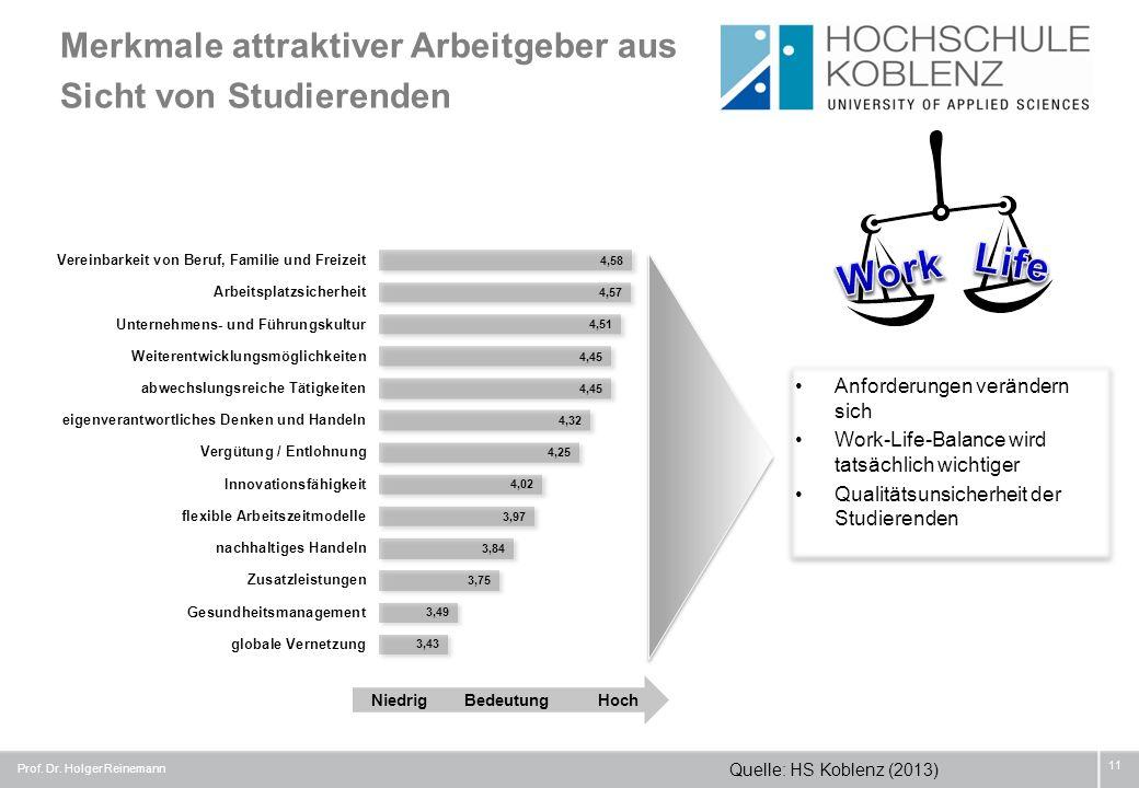 Merkmale attraktiver Arbeitgeber aus Sicht von Studierenden Prof. Dr. Holger Reinemann 11 Quelle: HS Koblenz (2013) NiedrigBedeutungHoch Anforderungen