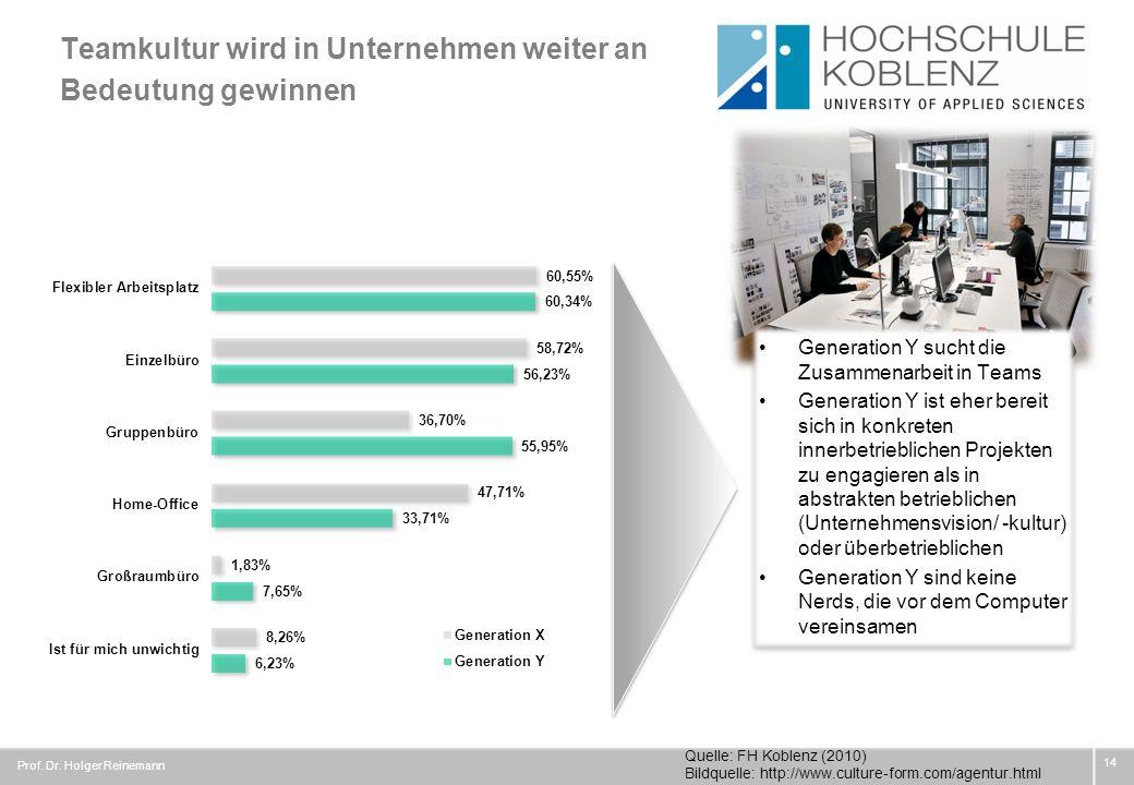 Teamkultur wird in Unternehmen weiter an Bedeutung gewinnen Prof. Dr. Holger Reinemann 14 Generation Y sucht die Zusammenarbeit in Teams Generation Y