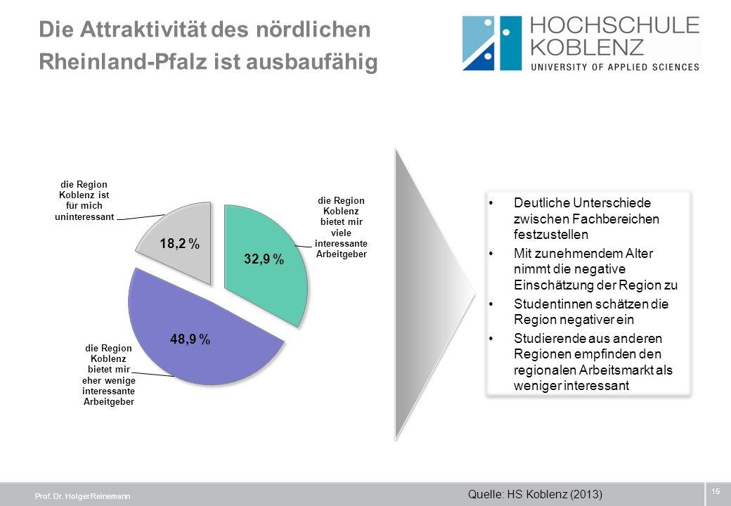 Die Attraktivität des nördlichen Rheinland-Pfalz ist ausbaufähig 15 Deutliche Unterschiede zwischen Fachbereichen festzustellen Mit zunehmendem Alter