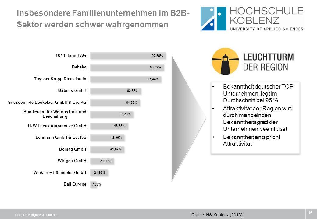 Insbesondere Familienunternehmen im B2B- Sektor werden schwer wahrgenommen 16 Bekanntheit deutscher TOP- Unternehmen liegt im Durchschnitt bei 95 % At