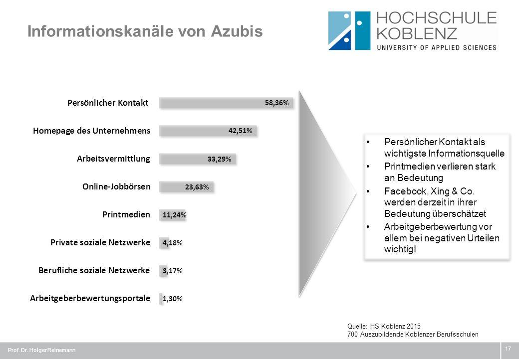 Informationskanäle von Azubis Prof. Dr. Holger Reinemann 17 Quelle: HS Koblenz 2015 700 Auszubildende Koblenzer Berufsschulen Persönlicher Kontakt als