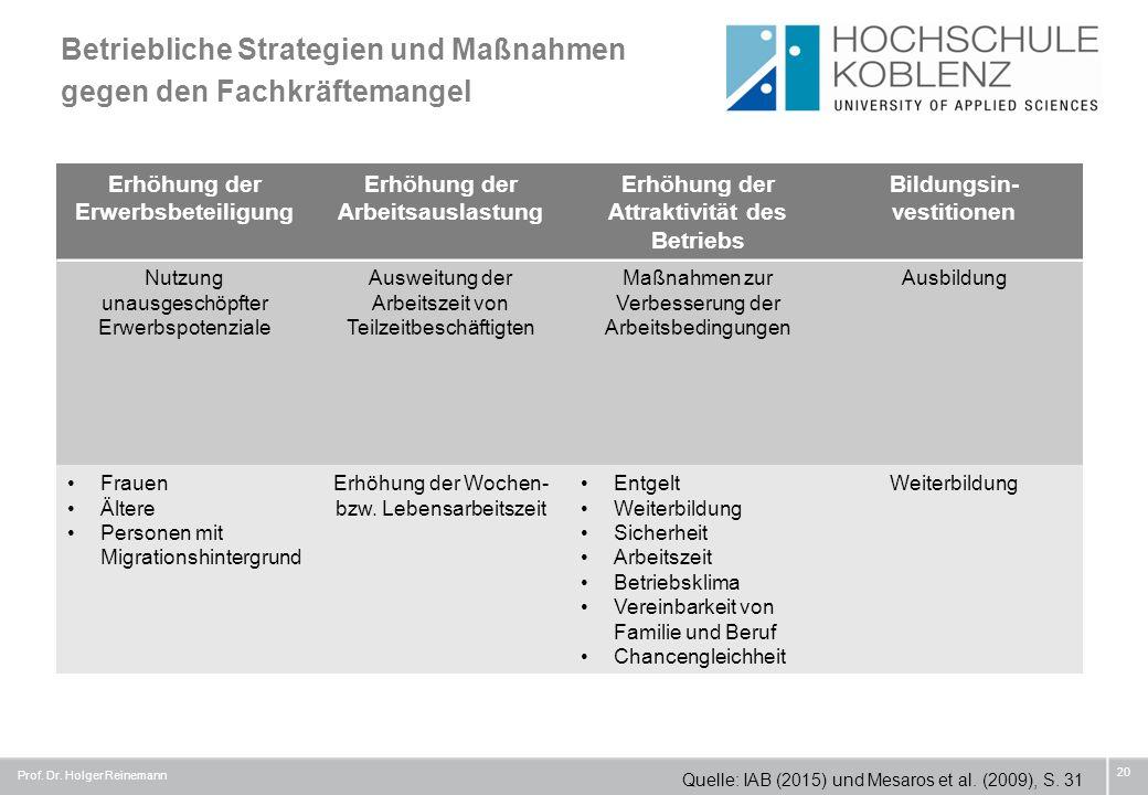 Prof. Dr. Holger Reinemann 20 Betriebliche Strategien und Maßnahmen gegen den Fachkräftemangel Quelle: IAB (2015) und Mesaros et al. (2009), S. 31 Erh