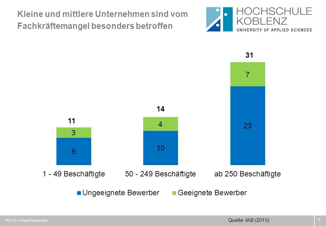 Kleine und mittlere Unternehmen sind vom Fachkräftemangel besonders betroffen Prof. Dr. Holger Reinemann 5 11 14 31 Quelle: IAB (2015)