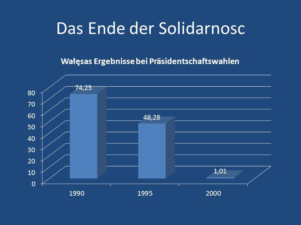 Das Ende der Solidarnosc