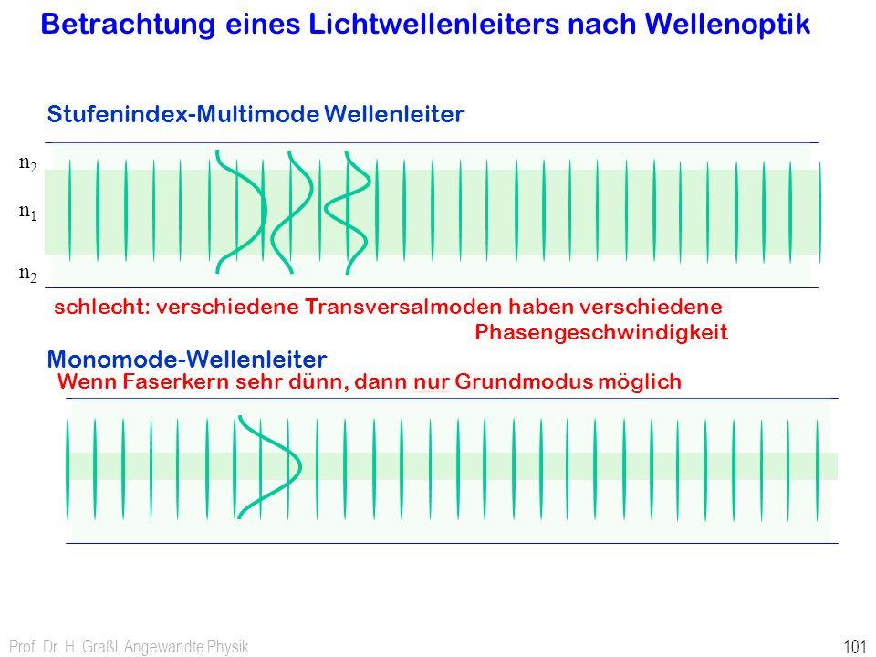 Prof. Dr. H. Graßl, Angewandte Physik 101 n2n2 n1n1 n2n2 Betrachtung eines Lichtwellenleiters nach Wellenoptik Stufenindex-Multimode Wellenleiter Mono