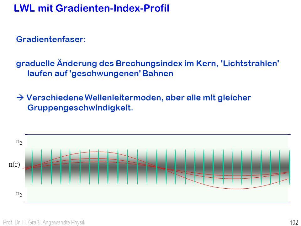 Prof. Dr. H. Graßl, Angewandte Physik 102 LWL mit Gradienten-Index-Profil Gradientenfaser: graduelle Änderung des Brechungsindex im Kern, 'Lichtstrahl