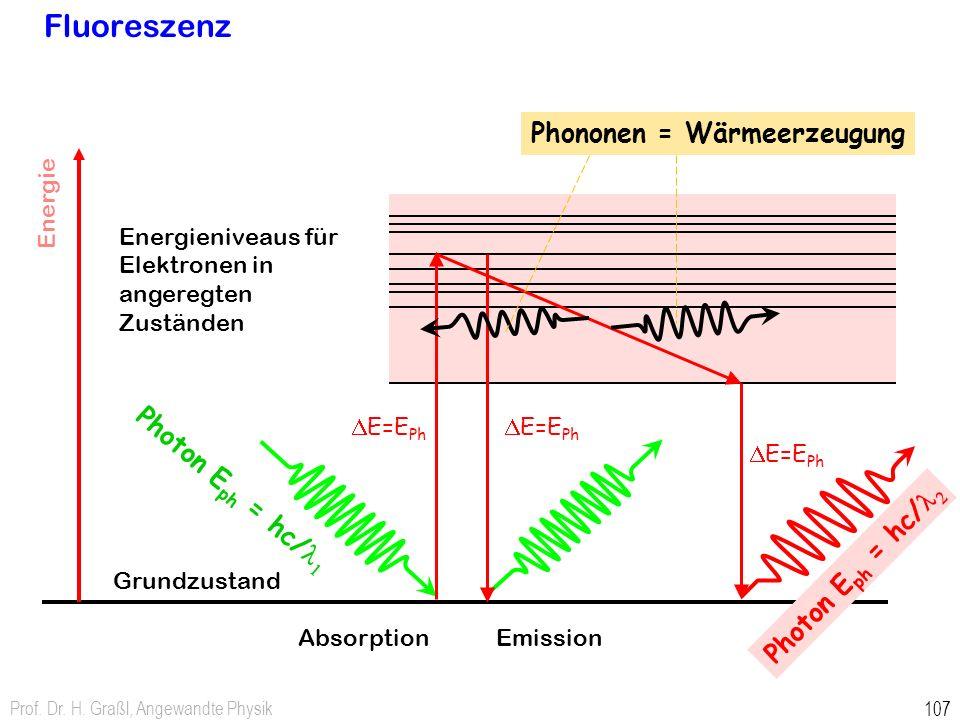 Prof. Dr. H. Graßl, Angewandte Physik 107 Fluoreszenz Energieniveaus für Elektronen in angeregten Zuständen Energie Grundzustand Photon E ph = hc/ l 1