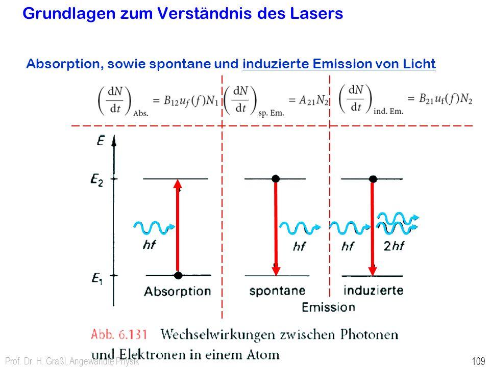 Prof. Dr. H. Graßl, Angewandte Physik 109 Grundlagen zum Verständnis des Lasers Absorption, sowie spontane und induzierte Emission von Licht