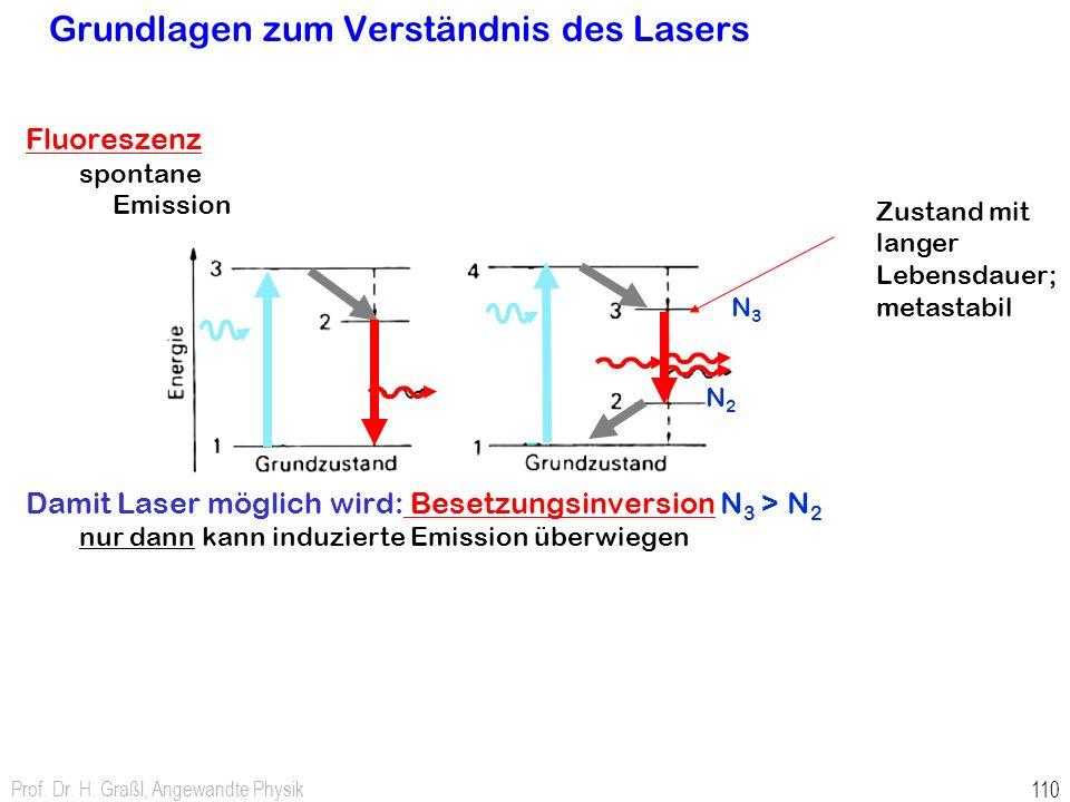 Prof. Dr. H. Graßl, Angewandte Physik 110 Grundlagen zum Verständnis des Lasers Fluoreszenz spontane Emission Damit Laser möglich wird: Besetzungsinve