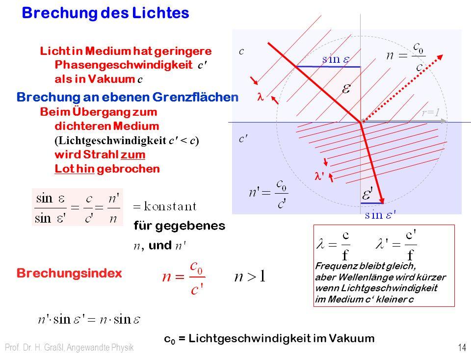 Prof. Dr. H. Graßl, Angewandte Physik 14 Licht in Medium hat geringere Phasengeschwindigkeit c' als in Vakuum c Brechung an ebenen Grenzflächen Beim Ü